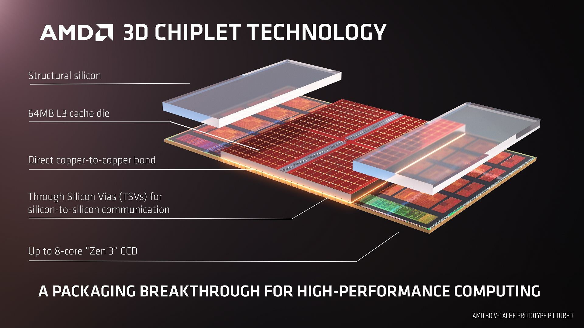 AMD 3D V Cache